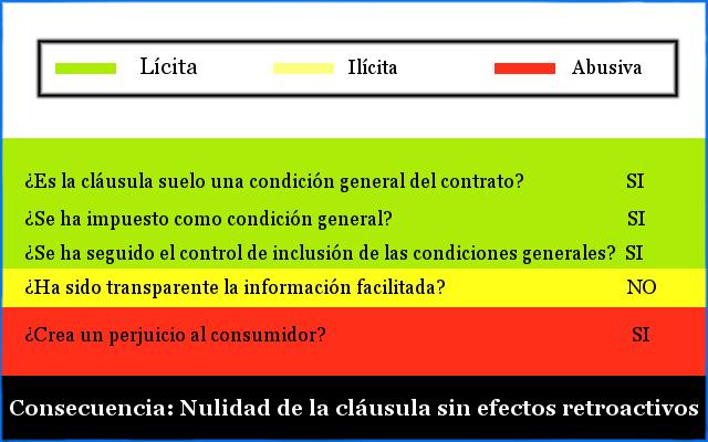 Resumen de la sentencia del supremo de las cl usulas suelo for Clausula abusiva suelo