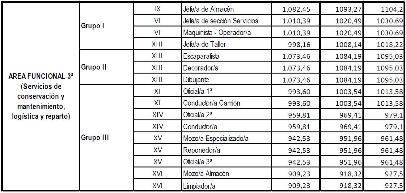 El convenio de comercio vario en a coru a for Convenio oficinas y despachos 2017 valencia