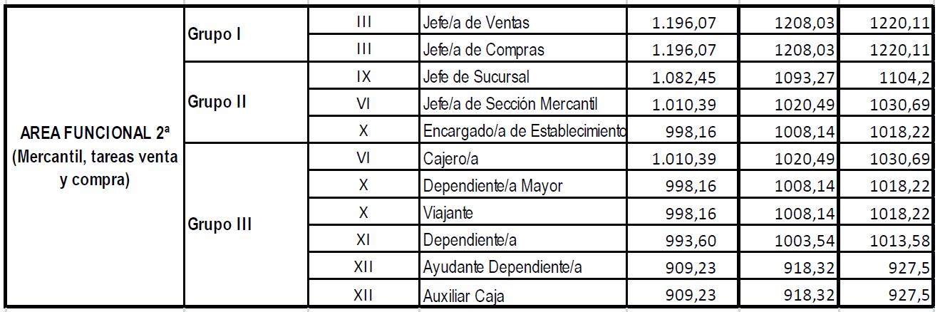 Convenio colectivo oficinas y despachos 2016 for Convenio colectivo oficinas y despachos zaragoza