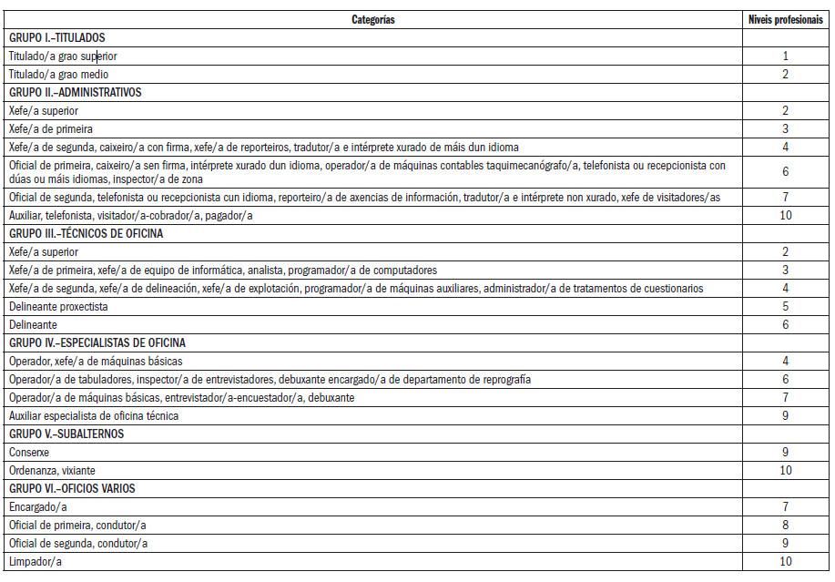 Convenio colectivo de oficinas y despachos de a coru a for Convenio colectivo oficinas y despachos pontevedra